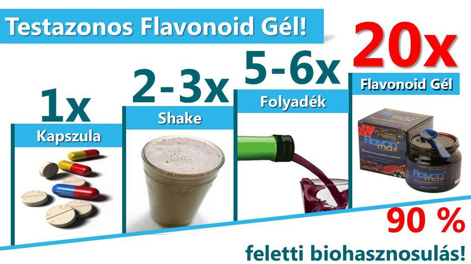 Kapszula Shake Folyadék Flavonoid Gél Testazonos Flavonoid Gél! 1x 2-3x 5-6x 20x 90 % feletti biohasznosulás!