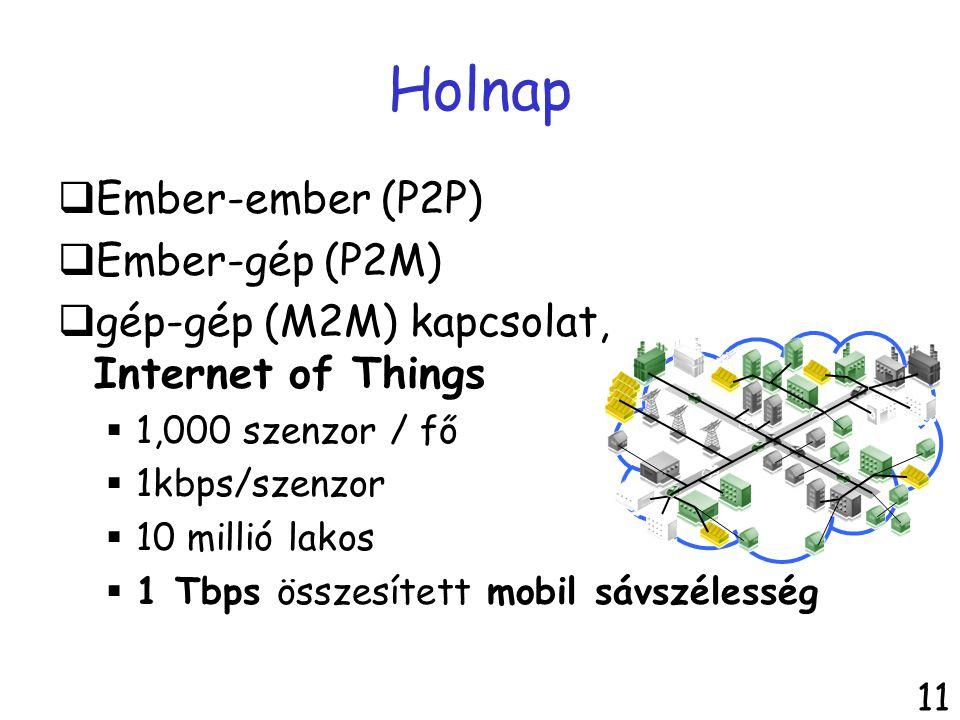  Ember-ember (P2P)  Ember-gép (P2M)  gép-gép (M2M) kapcsolat, Internet of Things  1,000 szenzor / fő  1kbps/szenzor  10 millió lakos  1 Tbps ös