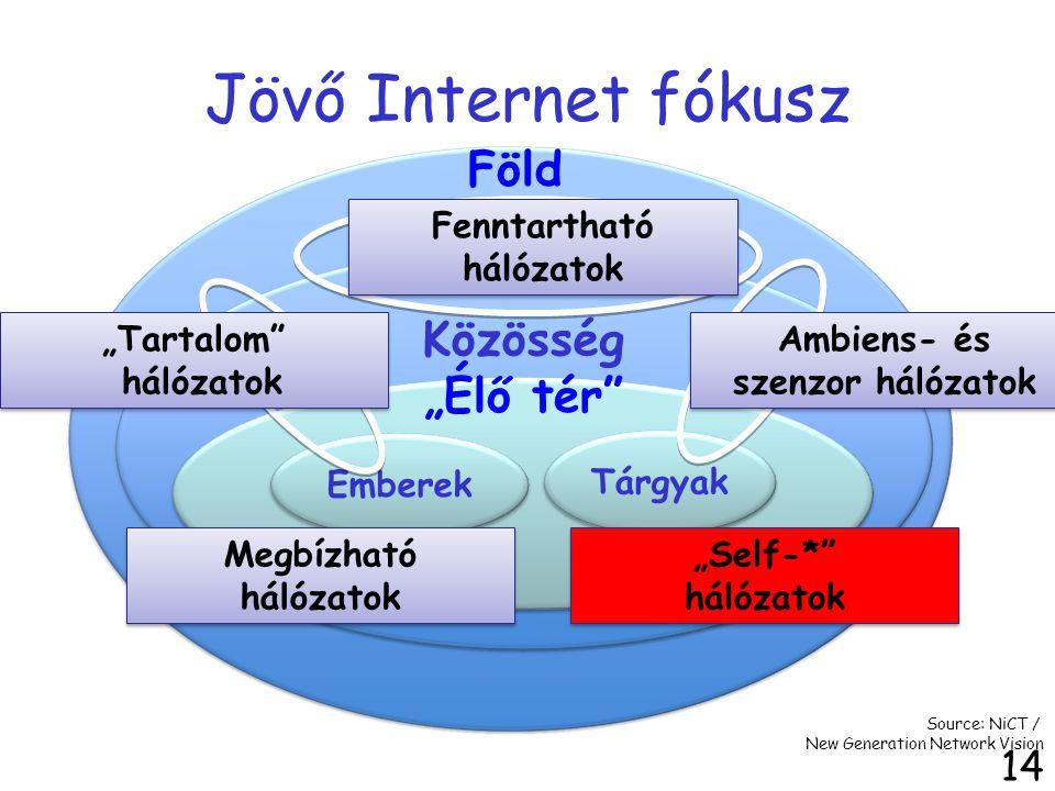 """Jövő Internet fókusz 14 Emberek Tárgyak Föld Közösség """"Élő tér"""" Megbízható hálózatok Source: NiCT / New Generation Network Vision """"Self-*"""" hálózatok A"""