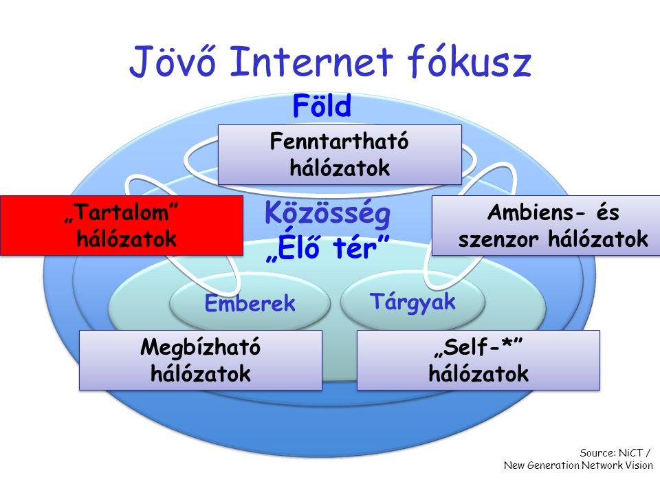 """Jövő Internet fókusz Emberek Tárgyak Föld Közösség """"Élő tér"""" Megbízható hálózatok Source: NiCT / New Generation Network Vision """"Self-*"""" hálózatok Ambi"""