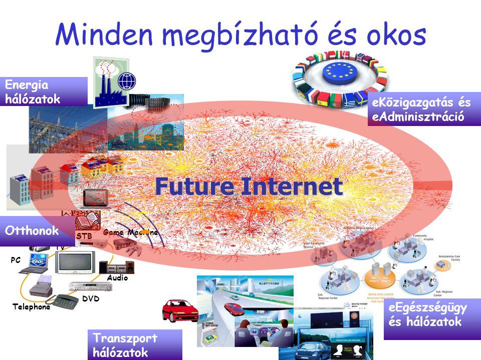 eEgészségügy és hálózatok Game Machine Telephone PC DVD Audio TV STB DVC Otthonok eKözigazgatás és eAdminisztráció Energia hálózatok Future Internet T