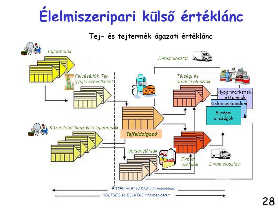 Tej- és tejtermék ágazati értéklánc Hypermarketek, Éttermek Kiskereskedelem Európai országok Tejfeldolgozó Térségi és áruházi elosztók Export szállító