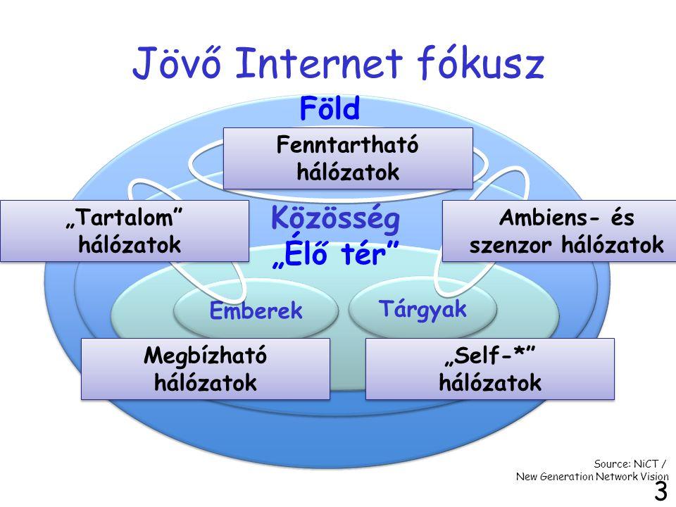 """Jövő Internet fókusz 4 Emberek Tárgyak Föld Közösség """"Élő tér Megbízható hálózatok Source: NiCT / New Generation Network Vision """"Self-* hálózatok Ambiens- és szenzor hálózatok """"Tartalom hálózatok Fenntartható hálózatok"""