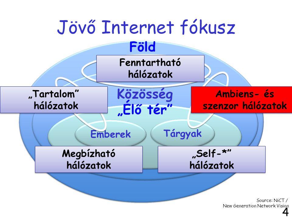 """Jövő Internet fókusz 4 Emberek Tárgyak Föld Közösség """"Élő tér"""" Megbízható hálózatok Source: NiCT / New Generation Network Vision """"Self-*"""" hálózatok Am"""