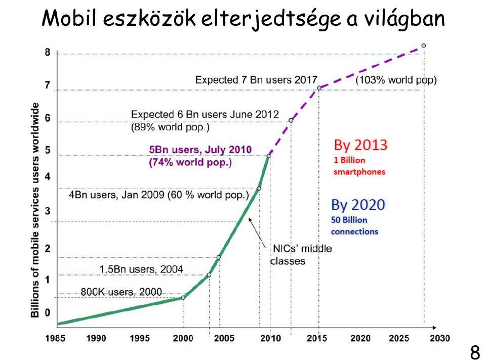 Mobil eszközök elterjedtsége a világban 8