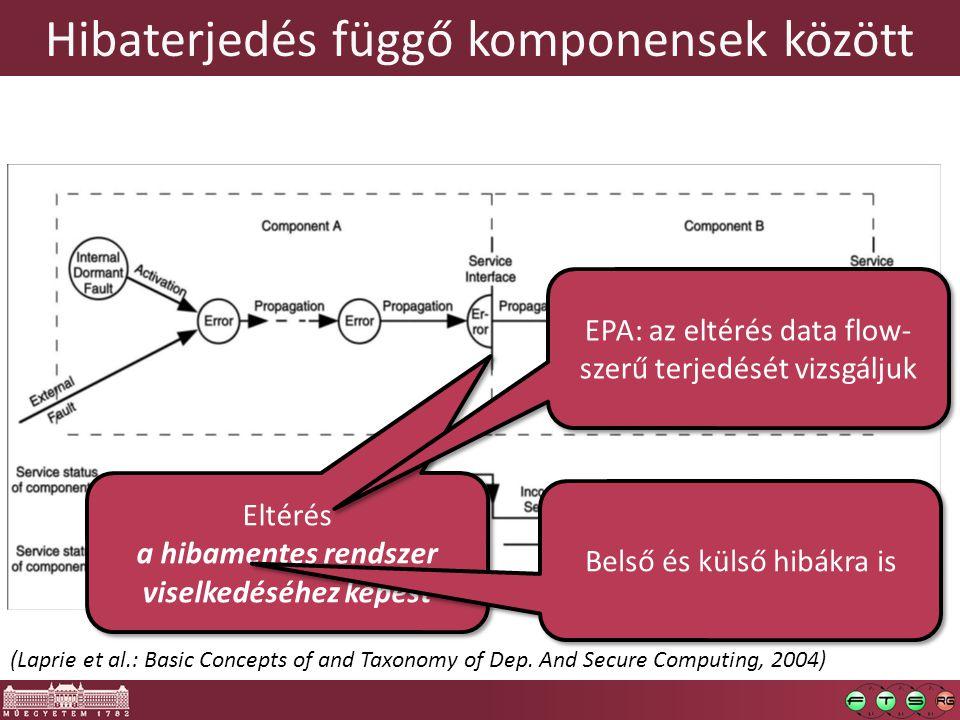 Hibaterjedés függő komponensek között (Laprie et al.: Basic Concepts of and Taxonomy of Dep. And Secure Computing, 2004) Eltérés a hibamentes rendszer