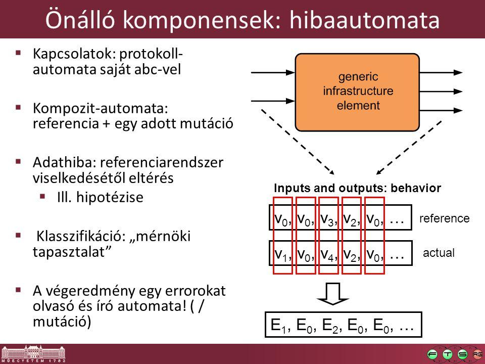 Önálló komponensek: hibaautomata Inputs and outputs: behavior v 0, v 0, v 3, v 2, v 0, … reference v 1, v 0, v 4, v 2, v 0, … actual E 1, E 0, E 2, E