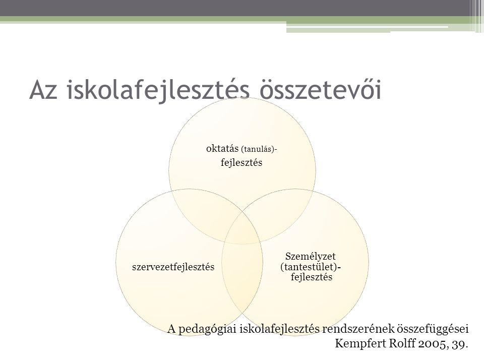 Az iskolafejlesztés összetevői oktatás (tanulás)- fejlesztés Személyzet (tantestület)- fejlesztés szervezetfejlesztés A pedagógiai iskolafejlesztés re