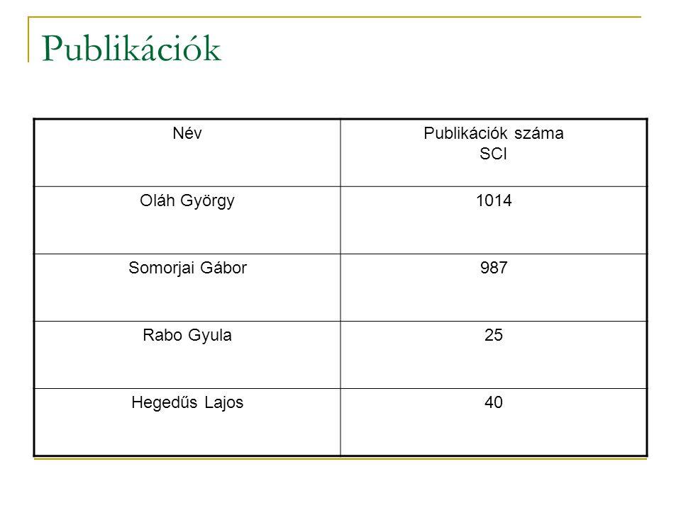 Publikációk NévPublikációk száma SCI Oláh György1014 Somorjai Gábor987 Rabo Gyula25 Hegedűs Lajos40
