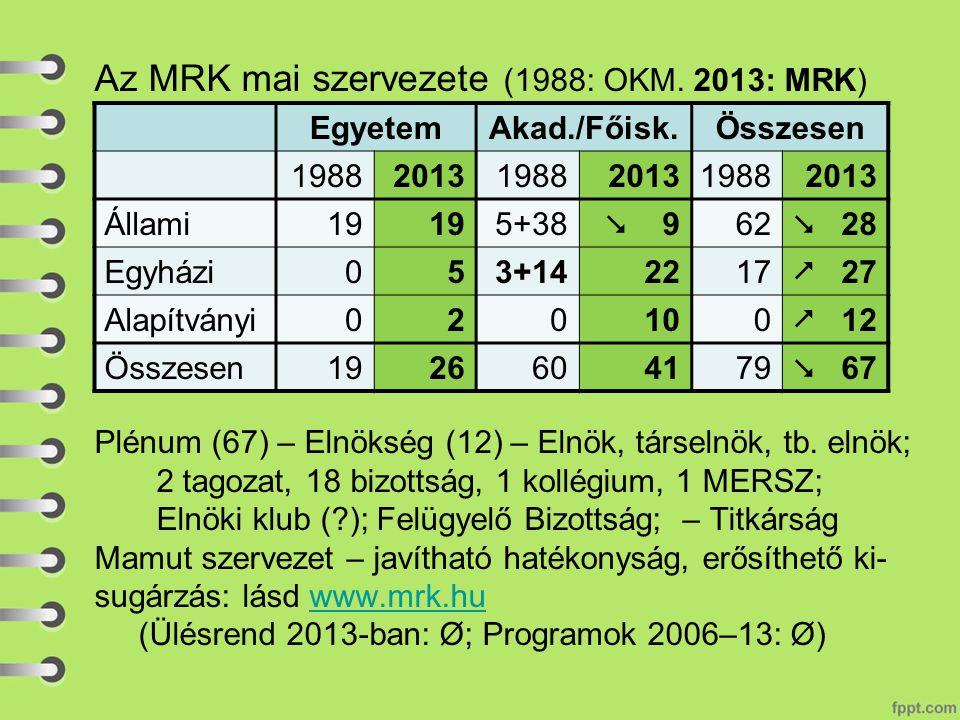 Az MRK mai szervezete (1988: OKM. 2013: MRK) Plénum (67) – Elnökség (12) – Elnök, társelnök, tb.