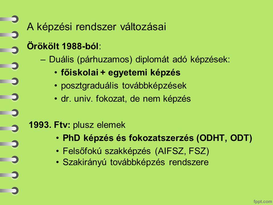 A képzési rendszer változásai Örökölt 1988-ból: –Duális (párhuzamos) diplomát adó képzések: főiskolai + egyetemi képzés posztgraduális továbbképzések dr.