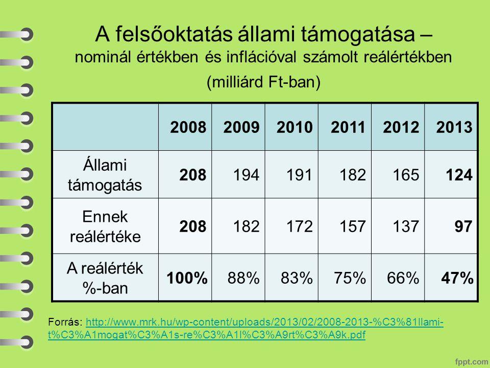 A felsőoktatás állami támogatása – nominál értékben és inflációval számolt reálértékben (milliárd Ft-ban) Forrás: http://www.mrk.hu/wp-content/uploads/2013/02/2008-2013-%C3%81llami- t%C3%A1mogat%C3%A1s-re%C3%A1l%C3%A9rt%C3%A9k.pdfhttp://www.mrk.hu/wp-content/uploads/2013/02/2008-2013-%C3%81llami- t%C3%A1mogat%C3%A1s-re%C3%A1l%C3%A9rt%C3%A9k.pdf 200820092010201120122013 Állami támogatás 208194191182165124 Ennek reálértéke 20818217215713797 A reálérték %-ban 100%88%83%75%66%47%