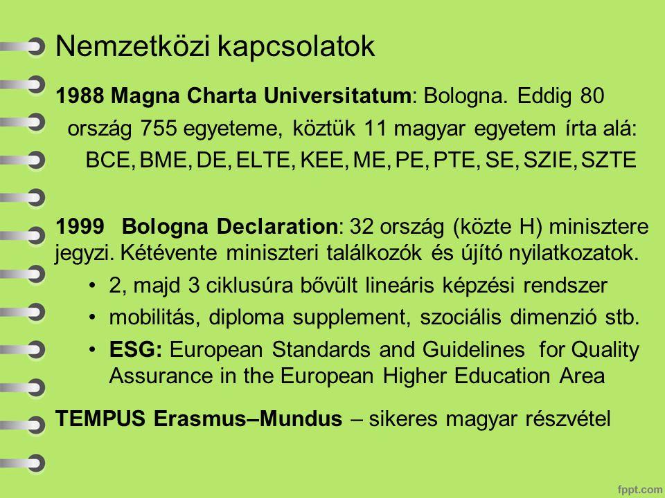 Nemzetközi kapcsolatok 1988 Magna Charta Universitatum: Bologna.