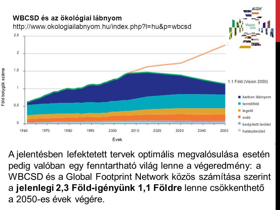 WBCSD és az ökológiai lábnyom http://www.okologiailabnyom.hu/index.php?l=hu&p=wbcsd A jelentésben lefektetett tervek optimális megvalósulása esetén pe