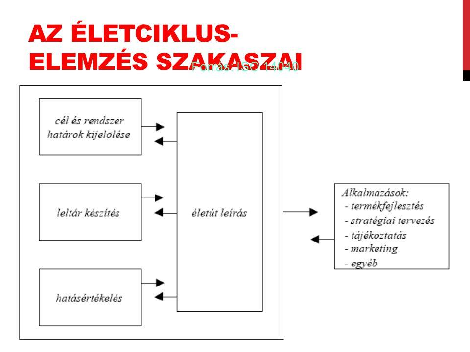 AZ ÉLETCIKLUS- ELEMZÉS SZAKASZAI Forrás: ISO 14040