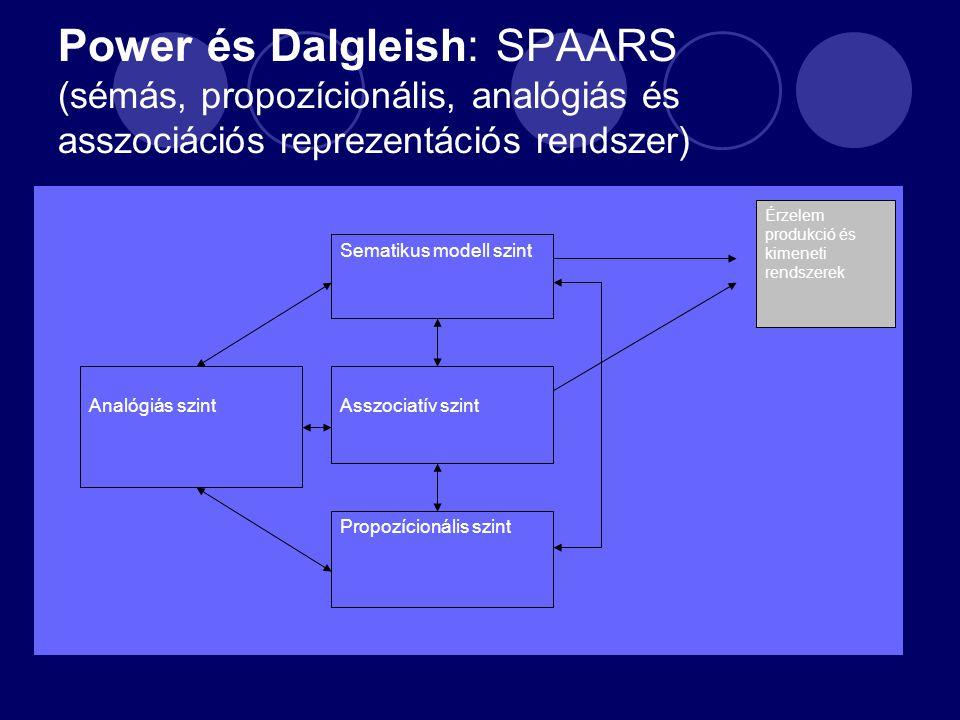 Analógiás szint Sematikus modell szint Asszociatív szint Propozícionális szint Érzelem produkció és kimeneti rendszerek Power és Dalgleish: SPAARS (sémás, propozícionális, analógiás és asszociációs reprezentációs rendszer)