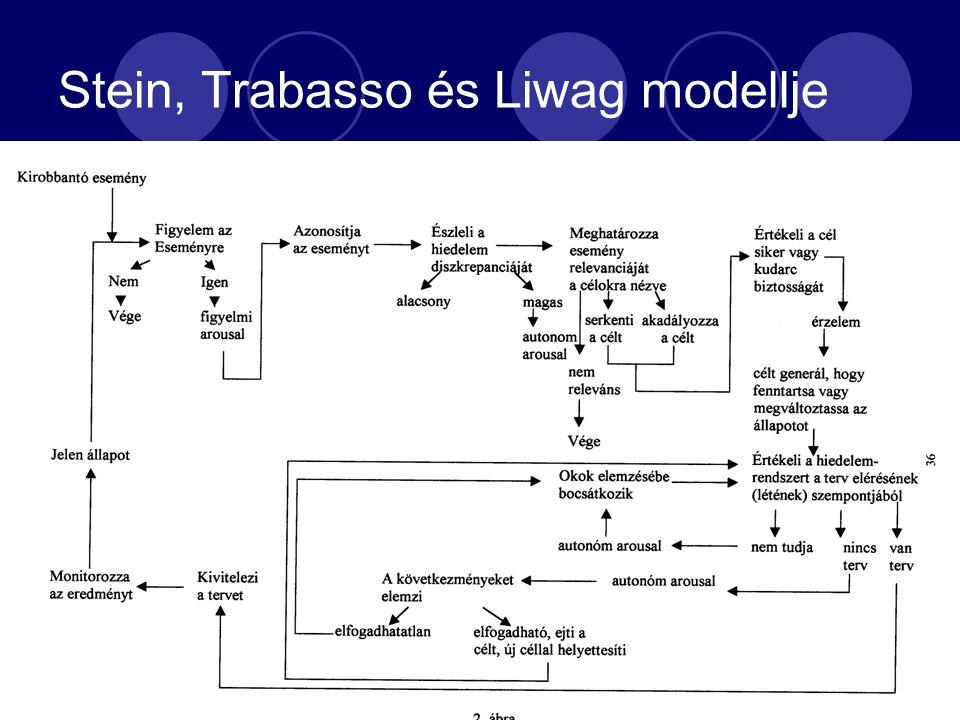 Stein, Trabasso és Liwag modellje