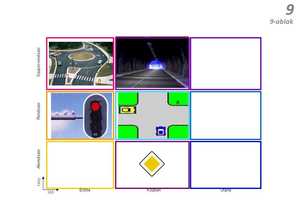 9 9-ablak Hely Rendszer Alrendszer Idő ElőtteKözbenUtána Szuper-rendszer