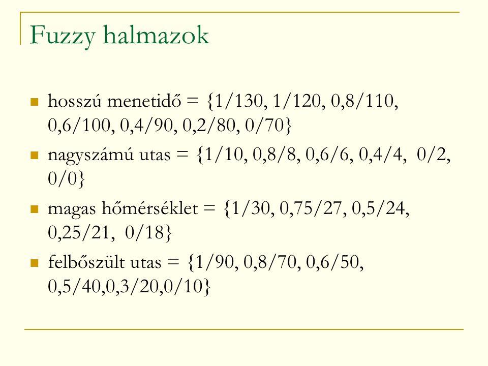 Fuzzy halmazok hosszú menetidő = {1/130, 1/120, 0,8/110, 0,6/100, 0,4/90, 0,2/80, 0/70} nagyszámú utas = {1/10, 0,8/8, 0,6/6, 0,4/4, 0/2, 0/0} magas hőmérséklet = {1/30, 0,75/27, 0,5/24, 0,25/21, 0/18} felbőszült utas = {1/90, 0,8/70, 0,6/50, 0,5/40,0,3/20,0/10}