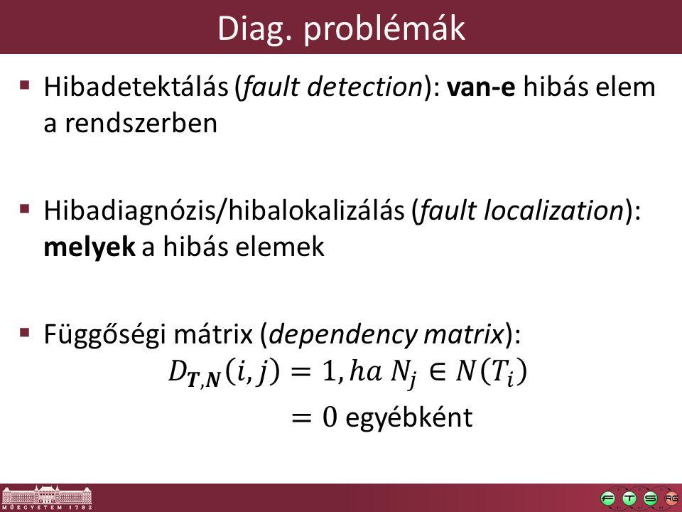 Diag. problémák
