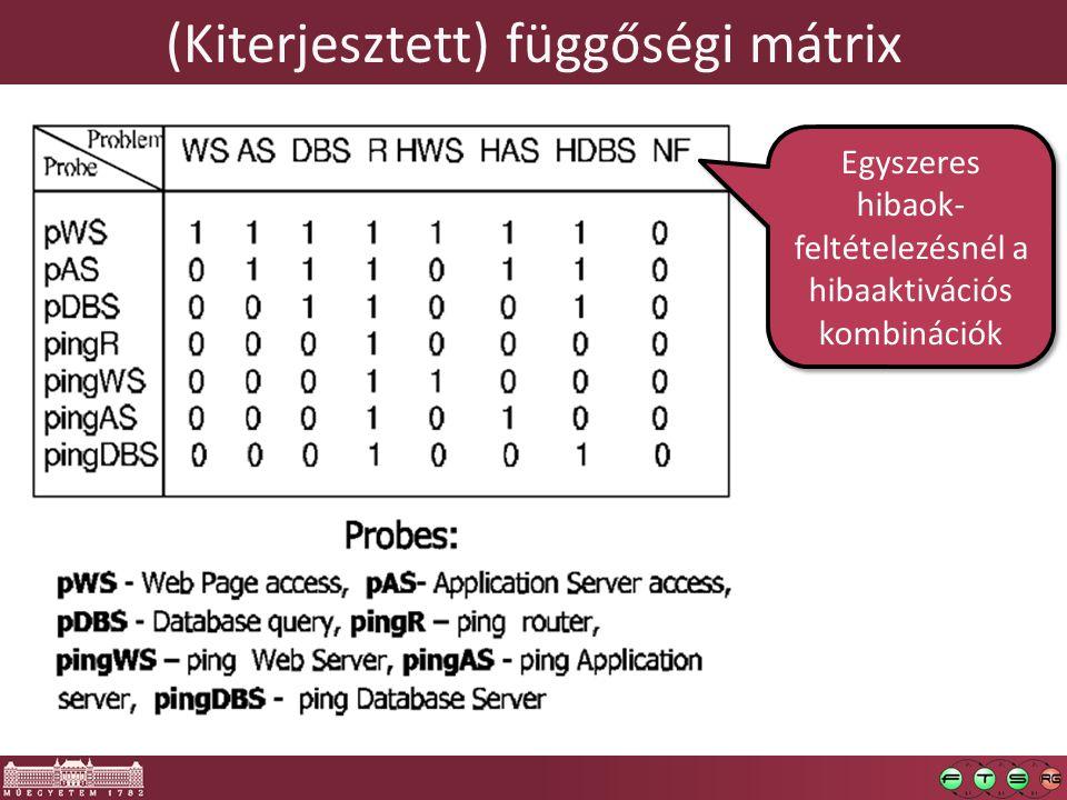 (Kiterjesztett) függőségi mátrix Egyszeres hibaok- feltételezésnél a hibaaktivációs kombinációk