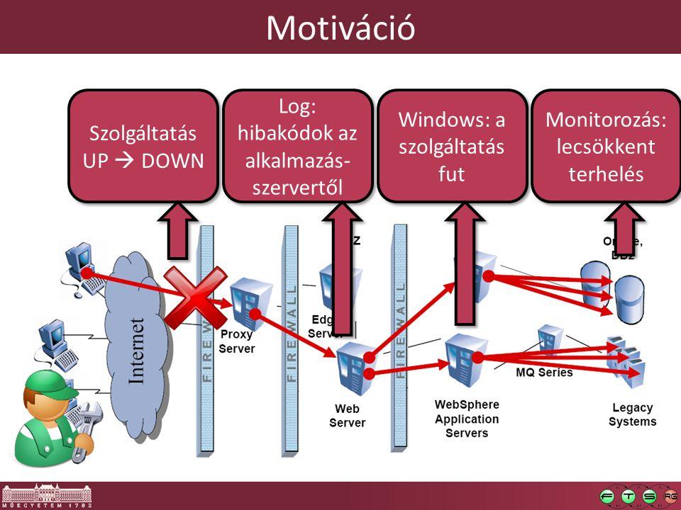 Szolgáltatás UP  DOWN Log: hibakódok az alkalmazás- szervertől Windows: a szolgáltatás fut Monitorozás: lecsökkent terhelés