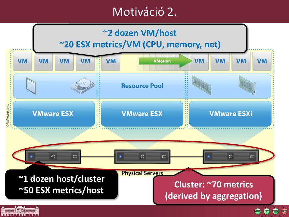 Motiváció 2. ~2 dozen VM/host ~20 ESX metrics/VM (CPU, memory, net) ~2 dozen VM/host ~20 ESX metrics/VM (CPU, memory, net) ~1 dozen host/cluster ~50 E