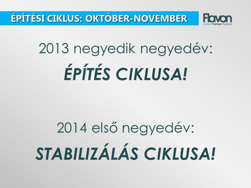 2013 negyedik negyedév: ÉPÍTÉS CIKLUSA.2014 első negyedév: STABILIZÁLÁS CIKLUSA.