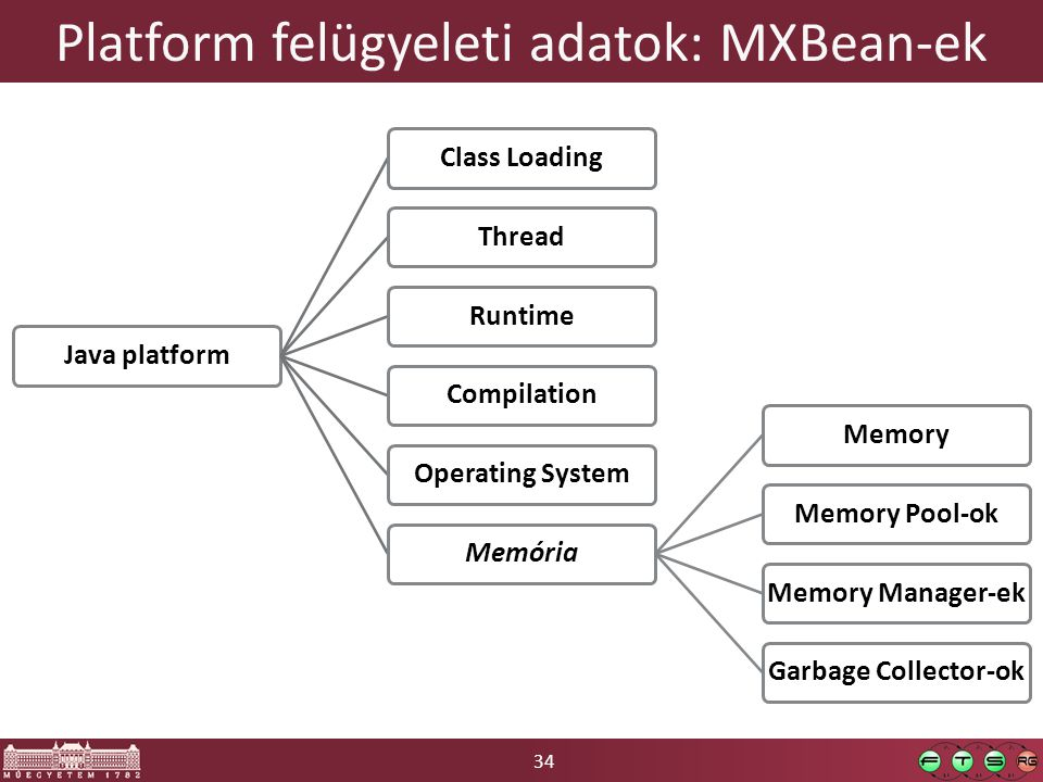 34 Platform felügyeleti adatok: MXBean-ek Java platformClass LoadingThreadRuntimeCompilationOperating SystemMemóriaMemoryMemory Pool-okMemory Manager-ekGarbage Collector-ok