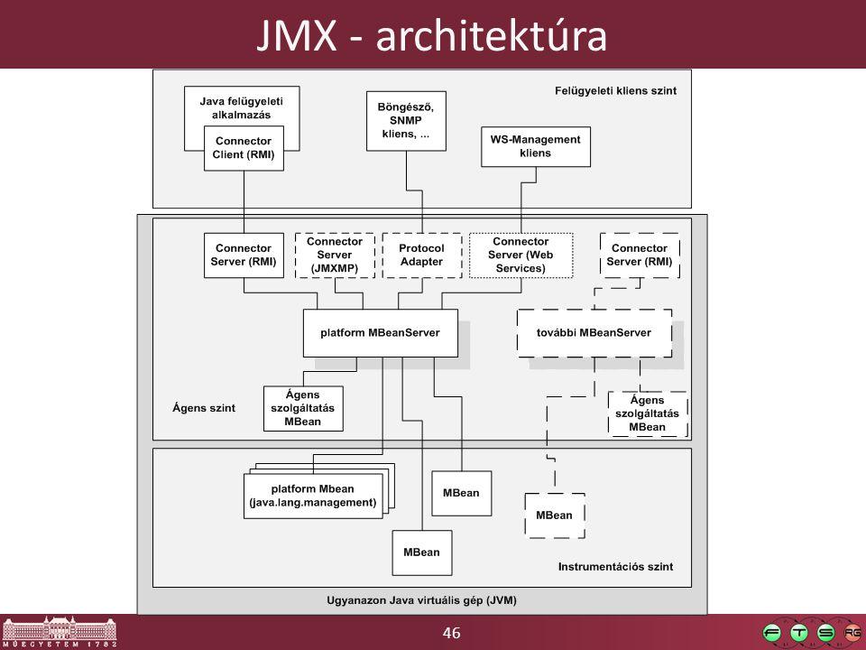46 JMX - architektúra