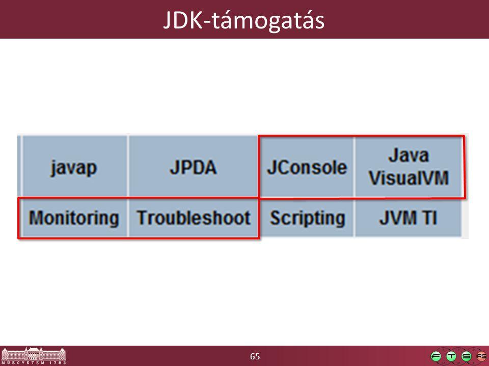 65 JDK-támogatás