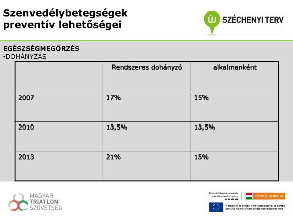 Rendszeres dohányzó alkalmanként200717%15% 201013,5%13,5% 201321%15% EGÉSZSÉGMEGŐRZÉS DOHÁNYZÁS