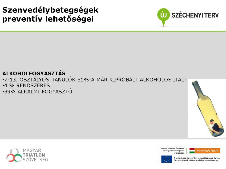 ALKOHOLFOGYASZTÁS 7-13. OSZTÁLYOS TANULÓK 81%-A MÁR KIPRÓBÁLT ALKOHOLOS ITALT 4 % RENDSZERES 39% ALKALMI FOGYASZTÓ Szenvedélybetegségek preventív lehe