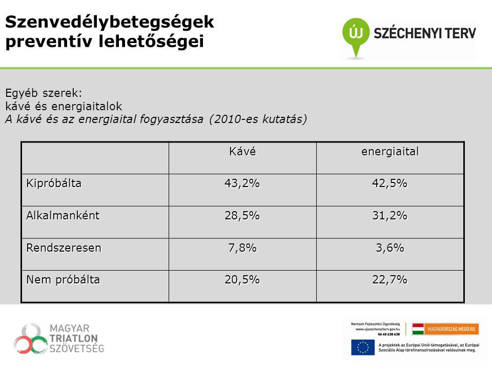 Egyéb szerek: kávé és energiaitalok A kávé és az energiaital fogyasztása (2010-es kutatás)KávéenergiaitalKipróbálta43,2%42,5% Alkalmanként28,5%31,2% R