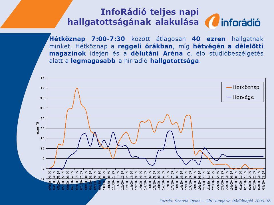 InfoRádió teljes napi hallgatottságának alakulása Hétköznap 7:00-7:30 között átlagosan 40 ezren hallgatnak minket.