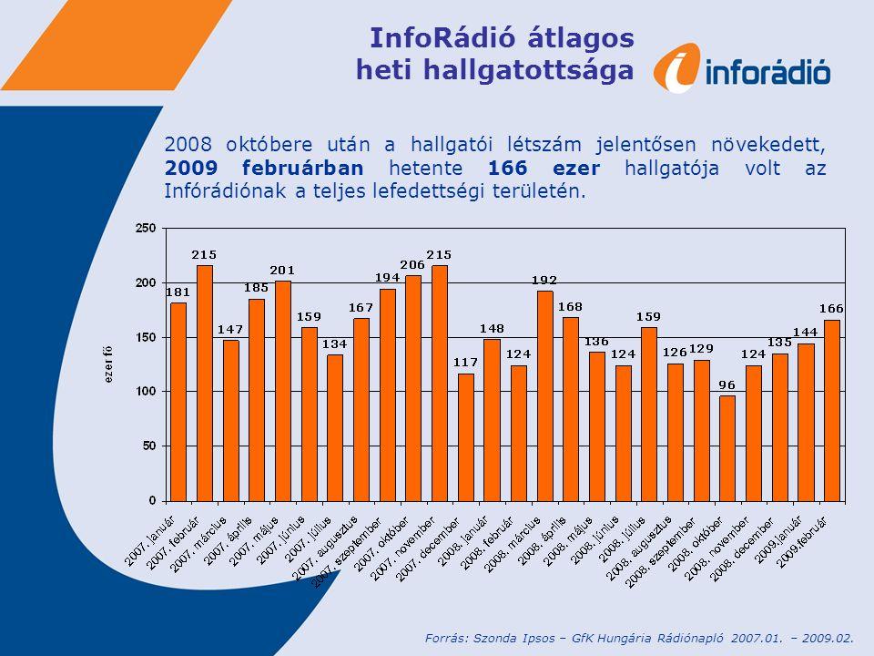 InfoRádió átlagos heti hallgatottsága 2008 októbere után a hallgatói létszám jelentősen növekedett, 2009 februárban hetente 166 ezer hallgatója volt az Infórádiónak a teljes lefedettségi területén.