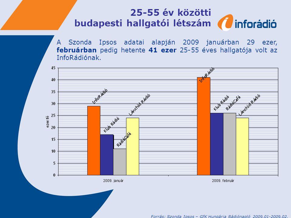 25-55 év közötti budapesti hallgatói létszám A Szonda Ipsos adatai alapján 2009 januárban 29 ezer, februárban pedig hetente 41 ezer 25-55 éves hallgatója volt az InfoRádiónak.