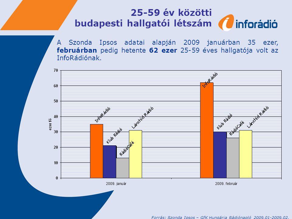 25-59 év közötti budapesti hallgatói létszám A Szonda Ipsos adatai alapján 2009 januárban 35 ezer, februárban pedig hetente 62 ezer 25-59 éves hallgatója volt az InfoRádiónak.