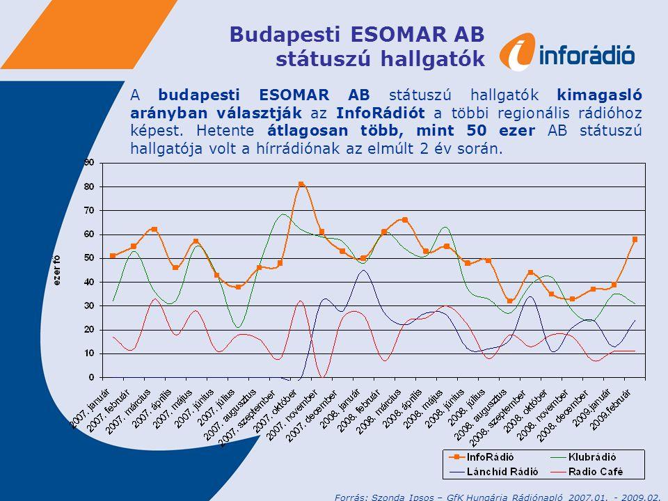 Budapesti ESOMAR AB státuszú hallgatók A budapesti ESOMAR AB státuszú hallgatók kimagasló arányban választják az InfoRádiót a többi regionális rádióhoz képest.