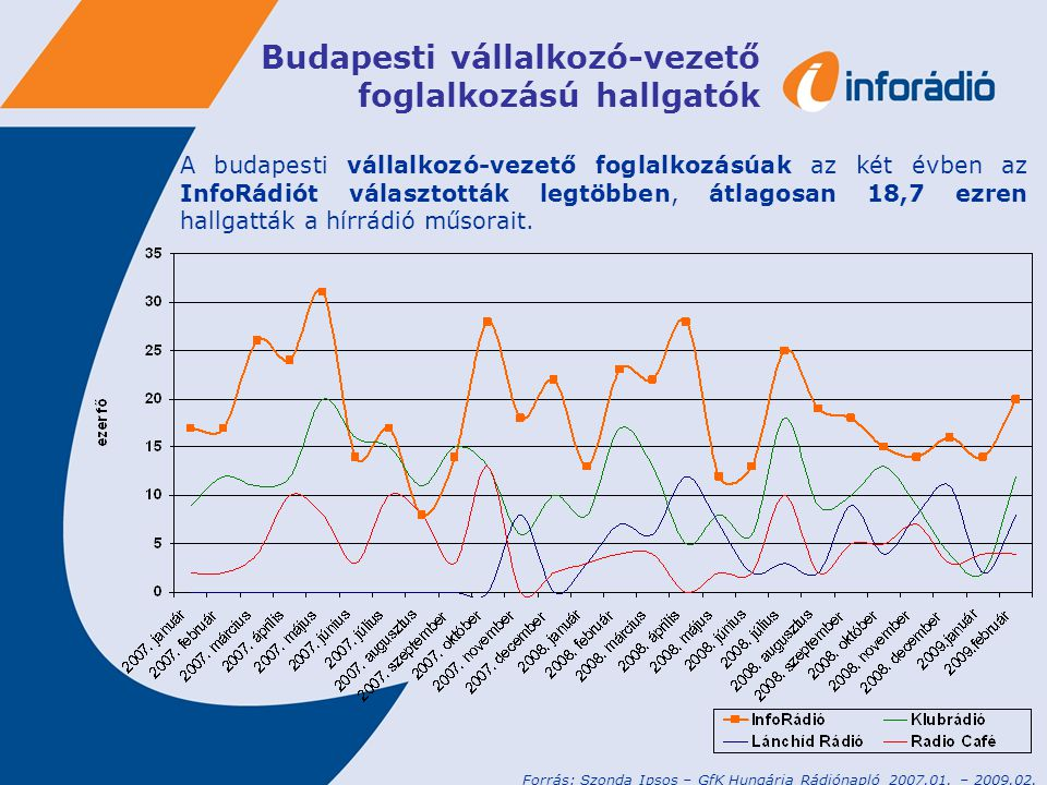 Budapesti vállalkozó-vezető foglalkozású hallgatók A budapesti vállalkozó-vezető foglalkozásúak az két évben az InfoRádiót választották legtöbben, átlagosan 18,7 ezren hallgatták a hírrádió műsorait.