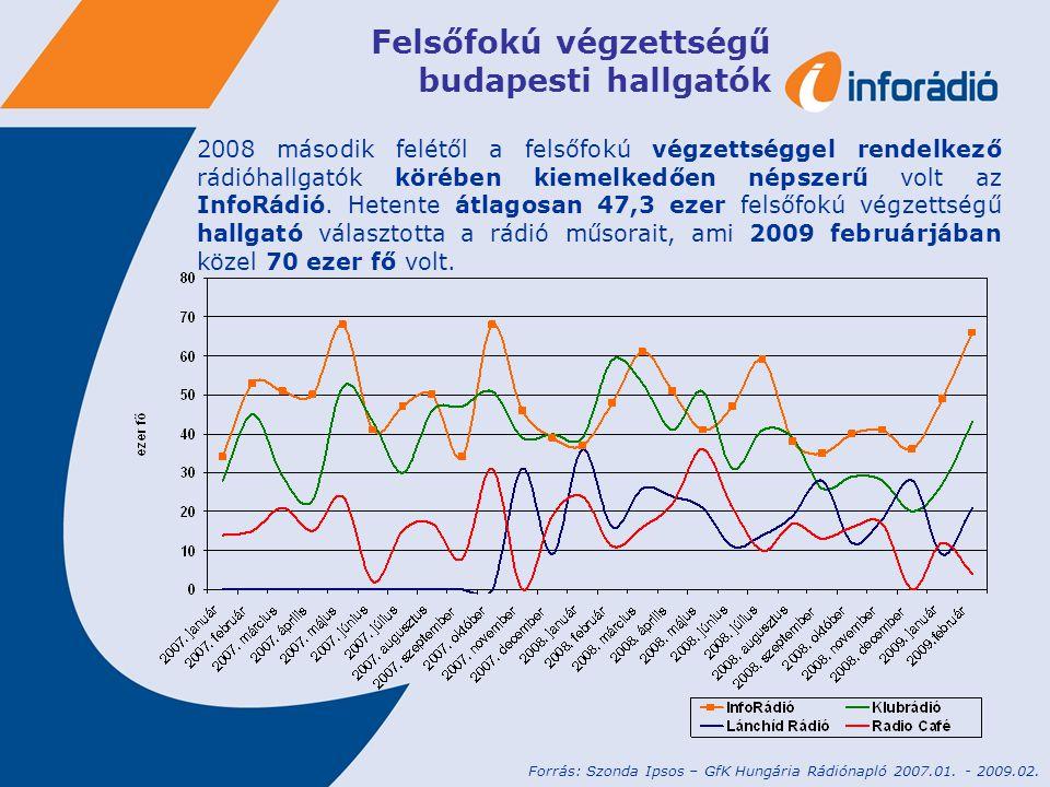 Felsőfokú végzettségű budapesti hallgatók 2008 második felétől a felsőfokú végzettséggel rendelkező rádióhallgatók körében kiemelkedően népszerű volt az InfoRádió.