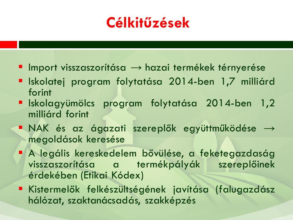 Célkitűzések  Import visszaszorítása → hazai termékek térnyerése  Iskolatej program folytatása 2014-ben 1,7 milliárd forint  Iskolagyümölcs program folytatása 2014-ben 1,2 milliárd forint  NAK és az ágazati szereplők együttműködése → megoldások keresése  A legális kereskedelem bővülése, a feketegazdaság visszaszorítása a termékpályák szereplőinek érdekében (Etikai Kódex)  Kistermelők felkészültségének javítása (falugazdász hálózat, szaktanácsadás, szakképzés