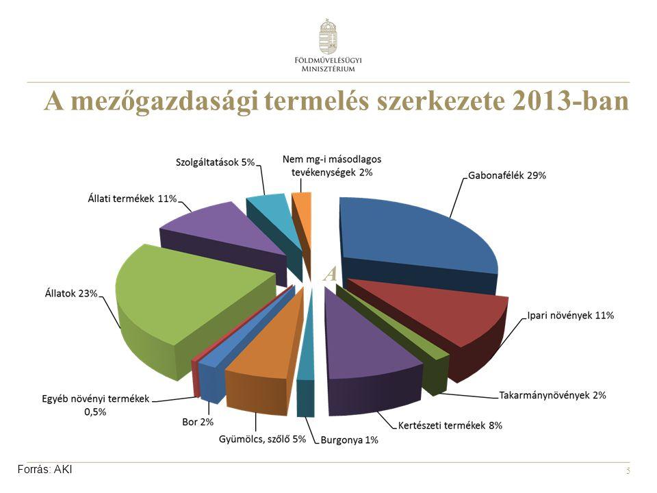 6 A mezőgazdasági termelés szerkezetének változása Forrás: AKI