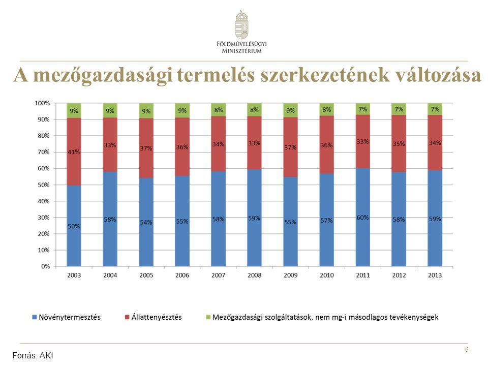 17 Agrárpolitikai eszközök Az átlátható és kiszámítható belső piac erősítése, különös tekintettel a termelői-feldolgozói-kereskedelmi kapcsolatrendszer javítására; Nemzeti Agrárgazdasági Kamara és szakmaközi szervezetek révén új piac- és termelésszabályozó intézkedések; Mezőgazdasági adózás rendszerének megújítása; Aktív agrárdiplomáciai tevékenység a külpiacokon; Mezőgazdasági termékek értékesítésének összehangolt EU-s és hazai forrású ösztönzése; Minőségbiztosítási és –tanúsítási rendszerek fejlesztése, magyar fogyasztói tudatosság fejlesztése