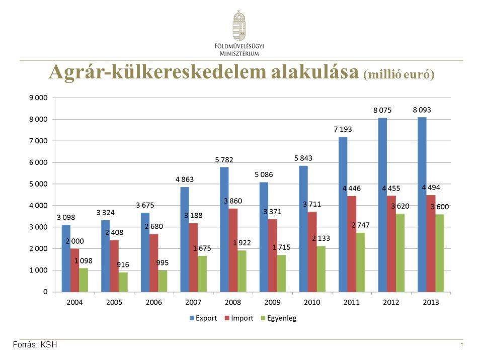 7 Agrár-külkereskedelem alakulása (millió euró) Forrás: KSH