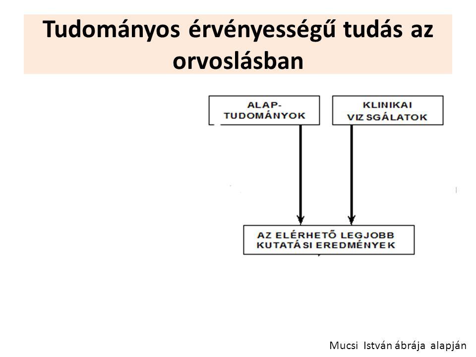 Tudományos érvényességű tudás az orvoslásban Mucsi István ábrája alapján