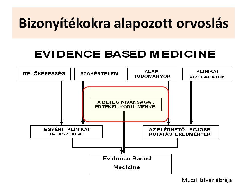 Bizonyítékokra alapozott orvoslás Mucsi István ábrája