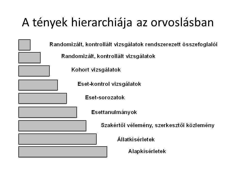 A tények hierarchiája az orvoslásban