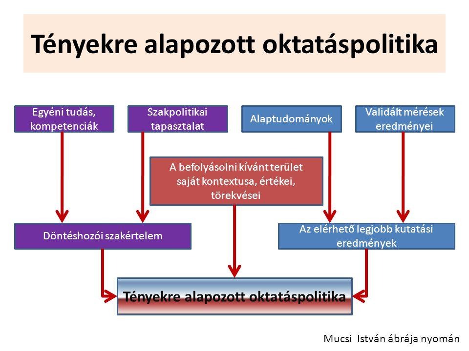 Tényekre alapozott oktatáspolitika Mucsi István ábrája nyomán Egyéni tudás, kompetenciák Szakpolitikai tapasztalat Alaptudományok Validált mérések ere