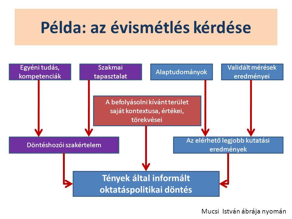 Példa: az évismétlés kérdése Mucsi István ábrája nyomán Egyéni tudás, kompetenciák Szakmai tapasztalat Alaptudományok Validált mérések eredményei A be